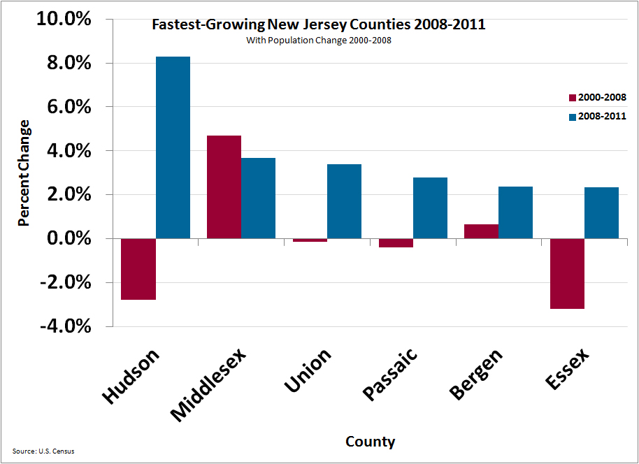 New Jersey Counties Show Dramatic Reversal In Population