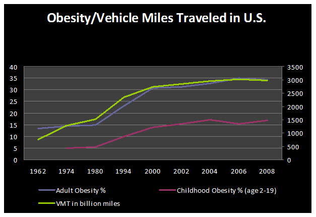 Sources: Centers for Disease Control – National Health and Nutrition Examination Survey/U.S. DOT – Federal Highway Administration, Annual Vehicle Distance Traveled in Miles and Related Data