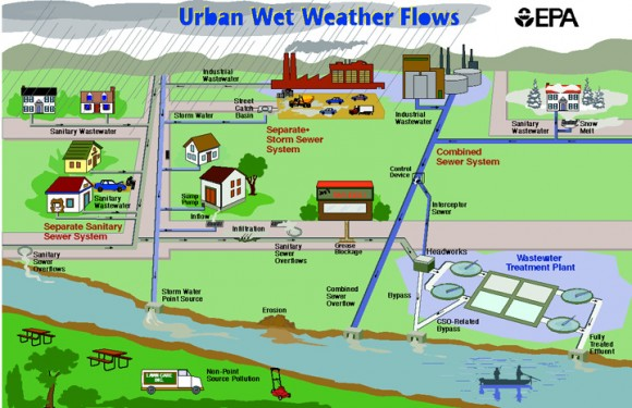 Stormwater Utilities A Tool For Managing Rainwater Runoff