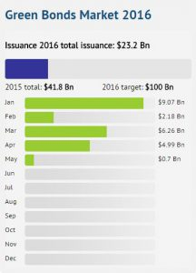 The green bonds market in 2016. Source: Climate Bond Initiative.