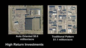 Traditional, pedestrian-oriented rather than auto-centric block design, produces higher tax revenue. (Click for larger view.)