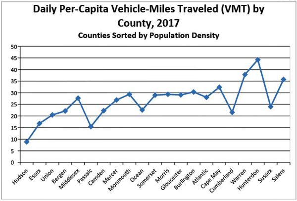 Chart showing daily per capita vehicle miles traveled by New Jersey county in 2017, with Hunterdon being the highest