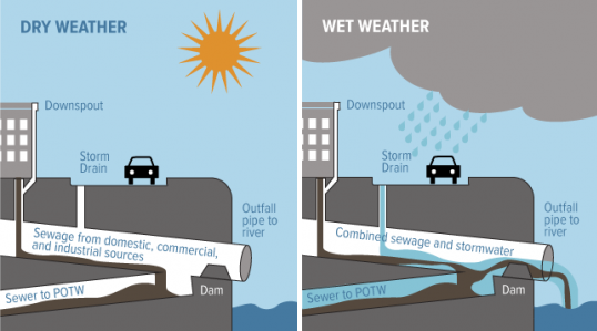 Diagram of how combined sewers work in dry and wet weather
