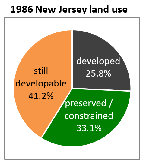 1986 New Jersey land use
