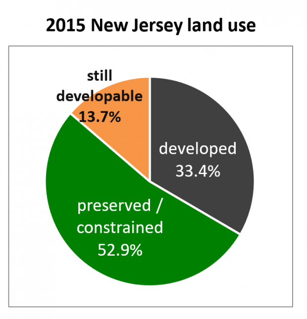 2015 New Jersey Land Use