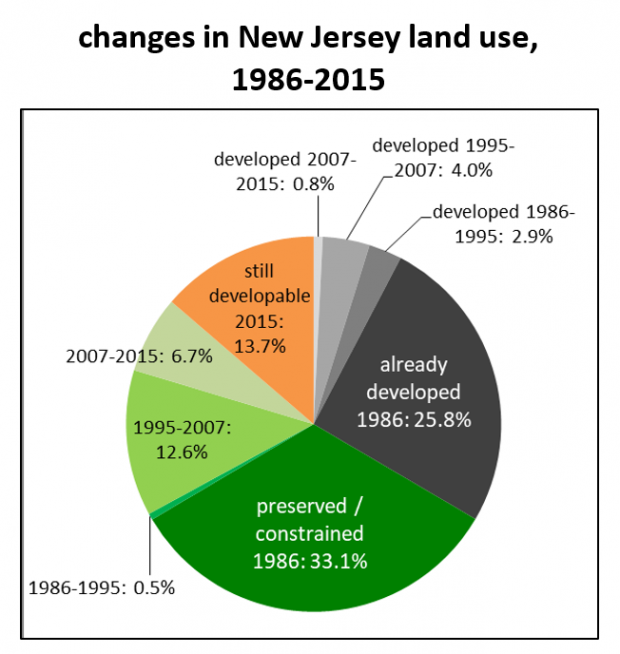 Changes in New Jersey land use 1986-2015