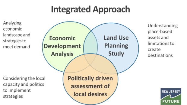 Integrated Approach Diagram