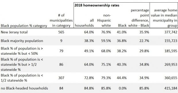 Table 1. Larger Black populations are associated with lower Black homeownership rates and lower home values but also with smaller Black/white homeownership gaps