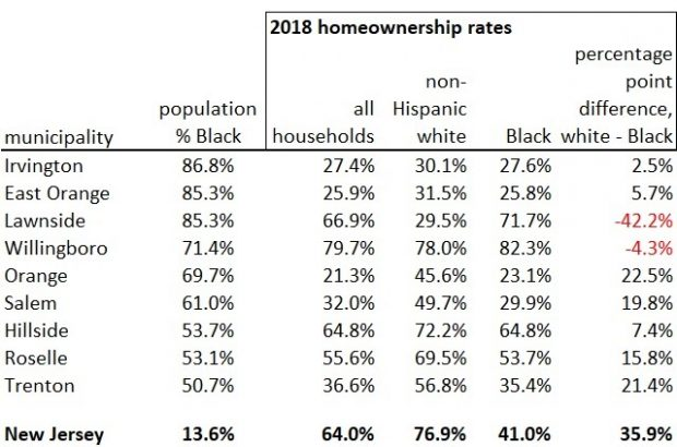Table 2. Majority-Black municipalities tend to have disparities between Black and non-Hispanic white homeownership rates that are smaller than the statewide gap, irrespective of Black homeownership rate