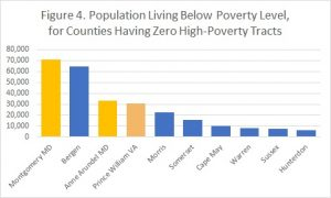 Figure 4 poverty percent in counties with zero high-poverty tracts
