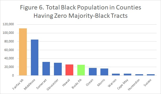 Figure 6. Black population in counties with 0 majority-Black tracts