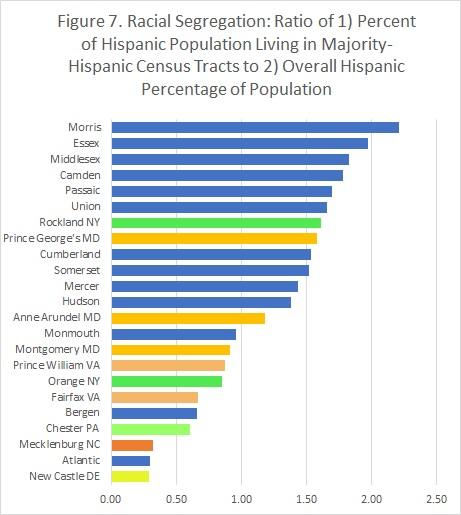 Figure 7. Population in majority-Hispanic tracts vs overall Hispanic percentage