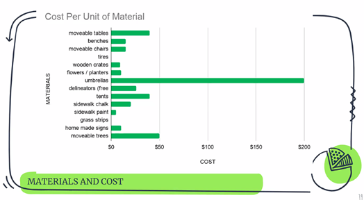 Cost per unit of material slide