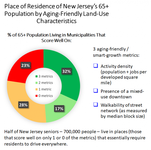 Place of residence of NJs 65 plus population by aging-friendly Land-Use characteristics